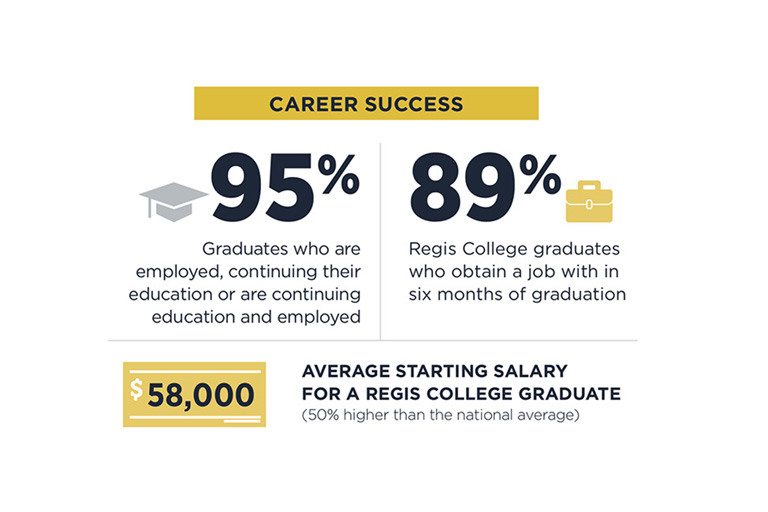 95 percent of graduates are employed or continuing their education. 89 percent of Regis College graduates obtain a job within 6 months of graduation.